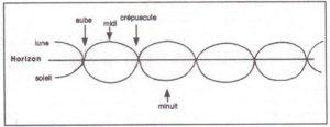 figure-2-trajectoire-apparente-des-luminaires-a-la-pleine-lune